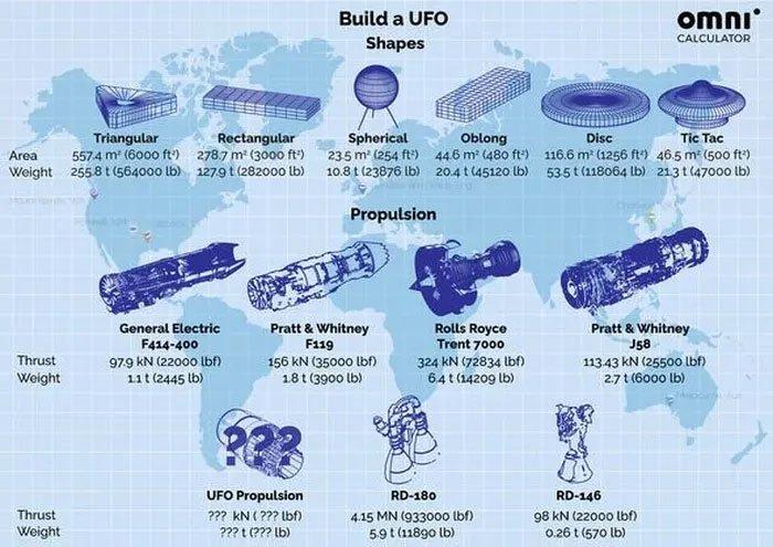 UFO có vận tốc bao nhiêu? Giới khoa học đã đưa ra manh mối