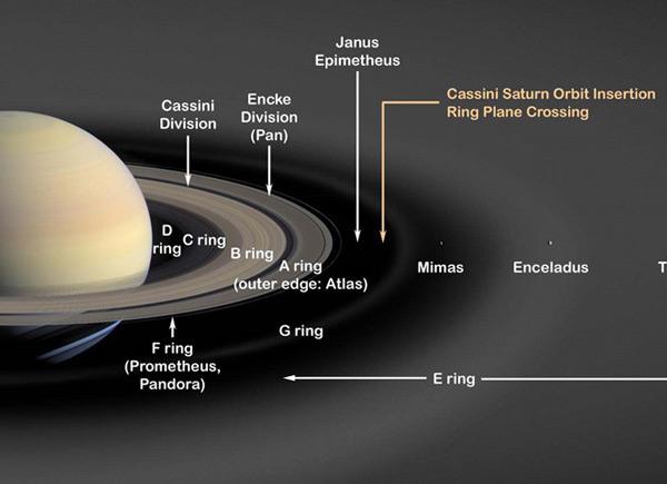 Vành đai sao Thổ đang biến mất