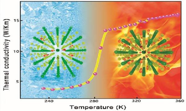 Vật liệu siêu dẫn nhiệt mới cho pin mặt trời