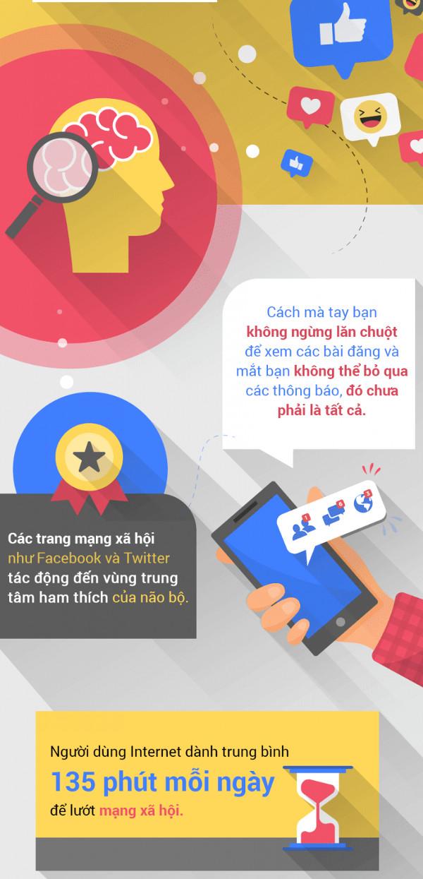 Vì sao chúng ta thích like, share và bình luận trên mạng xã hội?