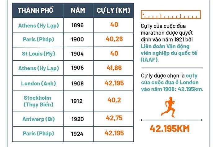 Vì sao cự ly chạy marathon luôn là 42.195km?