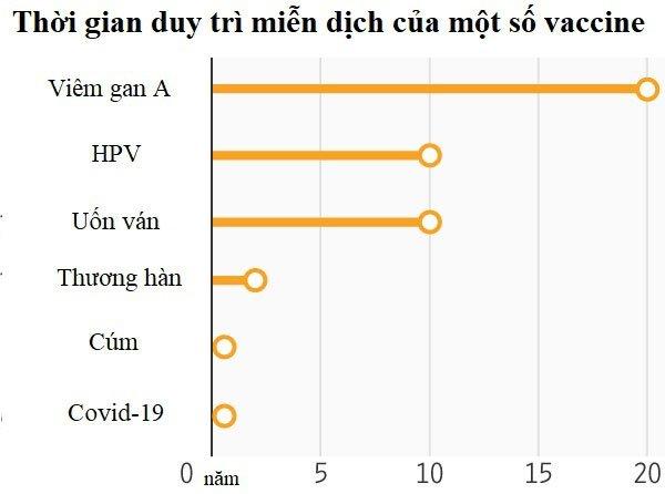 Vì sao vaccine Covid-19 không có hiệu quả trọn đời?