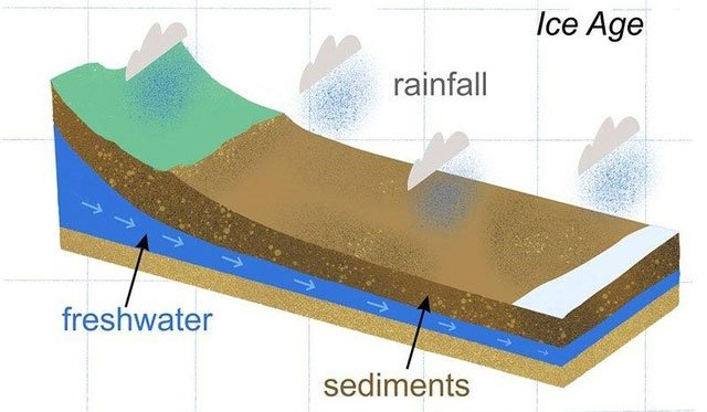 Vùng nước ngọt khổng lồ được phát hiện sâu dưới đáy biển