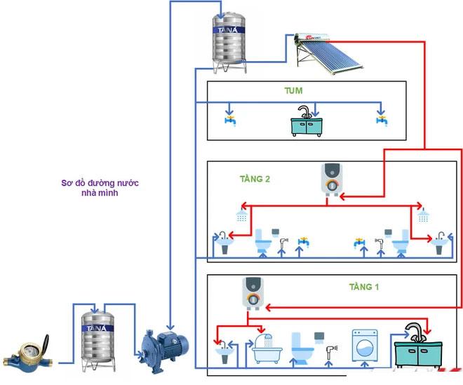 Xả nước bồn cầu khi mất điện có bị làm sao không?
