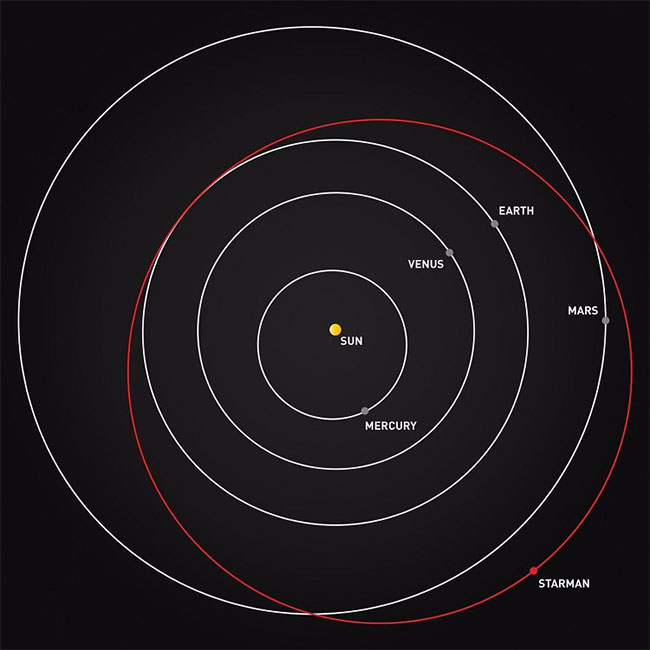 Xe điện SpaceX chở người nộm Starman bay vượt sao Hỏa