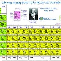 Bảng tuần hoàn hóa học có dài mãi?
