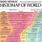Biểu đồ đầu tiên về toàn bộ lịch sử của thế giới