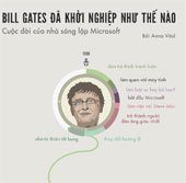 Bill Gates đã khởi nghiệp như thế nào - Cuộc đời nhà sáng lập Microsoft