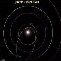 Cặp tiểu hành tinh nguy hiểm áp sát Trái đất đêm nay