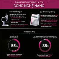 Công nghệ nano là tương lai của y học, giải pháp điều trị dứt điểm bệnh ung thư