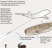 Hệ thống phòng thủ tên lửa cho máy bay chở khách
