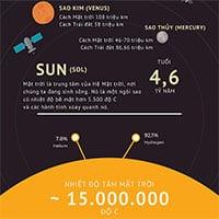 Khám phá khoảng cách giữa các hành tinh trong Hệ Mặt trời