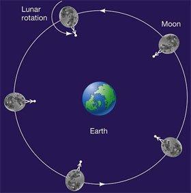 Không bao giờ nhìn thấy đầy đủ Mặt Trăng từ Trái Đất