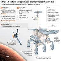 Lên sao Hỏa, tàu do thám hạ cánh ở đâu?