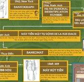 Lịch sử máy ATM