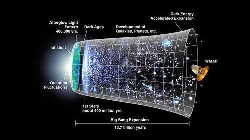 Lịch sử vũ trụ sẽ phải viết lại?