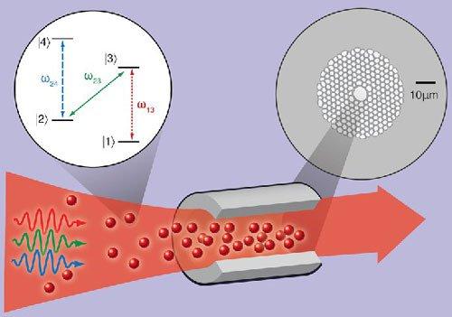 Lưu trữ thông tin lượng tử bằng nguyên tử siêu lạnh