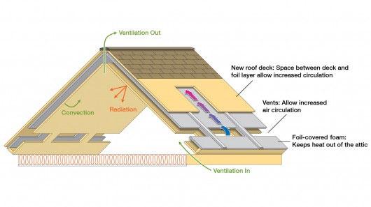 Mái nhà điều hòa giá rẻ