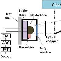 Nhà khoa học tạo ra điện từ nơi lạnh nhất vũ trụ