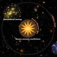 Nhiều nhà khoa học phản đối lý thuyết mới phủ định vật chất tối và năng lượng tối