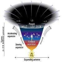 Những bí ẩn bạn chưa biết về vật chất tối và năng lượng tối