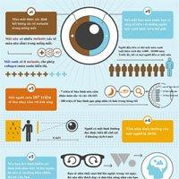 Những điều thú vị về mắt người