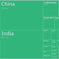 Những quốc gia đông dân nhất thế giới