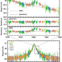 Phát hiện mới về siêu Trái đất mới quay quanh sao chủ