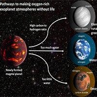 Sốc: 3 loại hành tinh biết