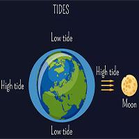 Vì sao Mặt trăng ở xa như vậy lại ảnh hưởng đến thủy triều trên Trái đất?