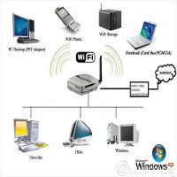 Wifi là gì? Wifi hoạt động như thế nào?